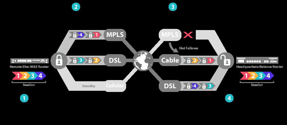 Vpn For Branch Networking
